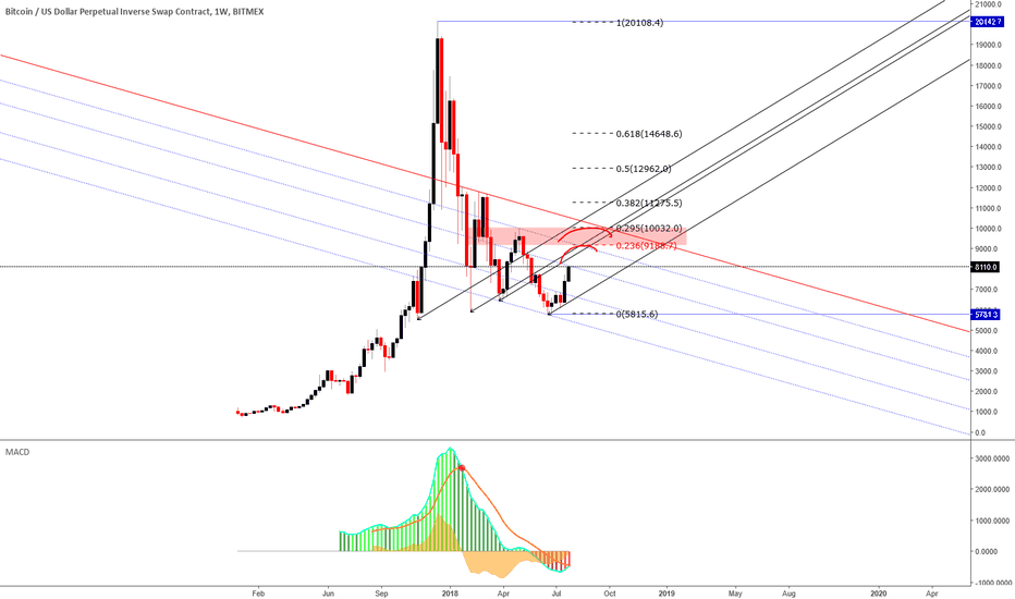XBTUSD: Bitcoin Key Levels
