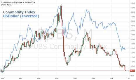 DUBS: Beyond Supply-and-Demand, the Dollar Matters to Commodities