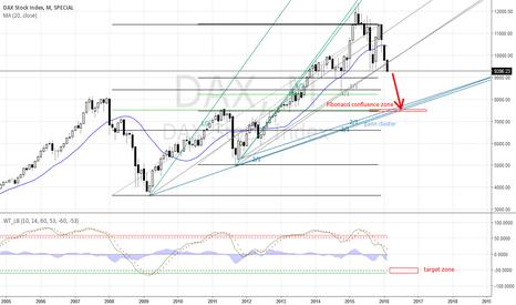 DAX: sharp down move ahead! target 7400