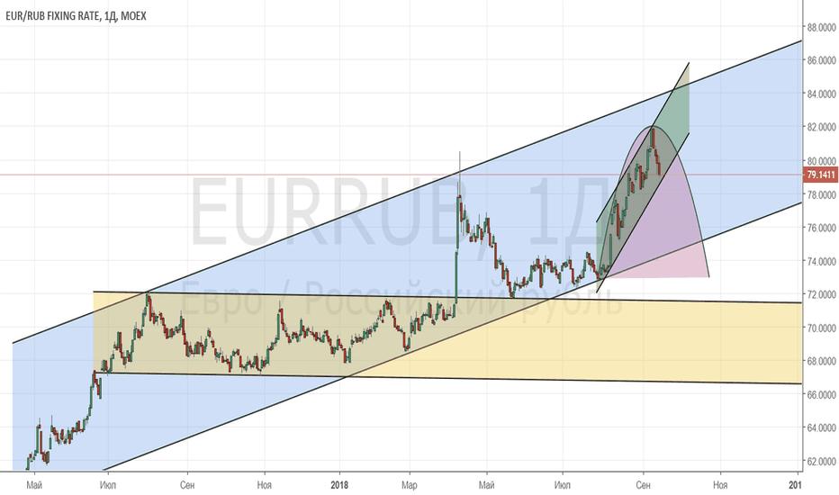 EURRUB: EUR/RUB_2018/09/14