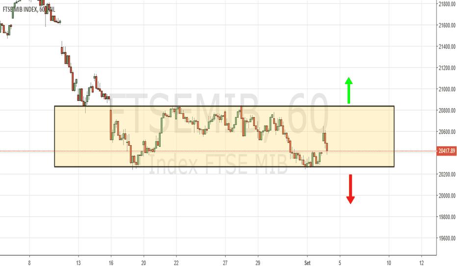 FTSEMIB: FtseMib ancora in trading range