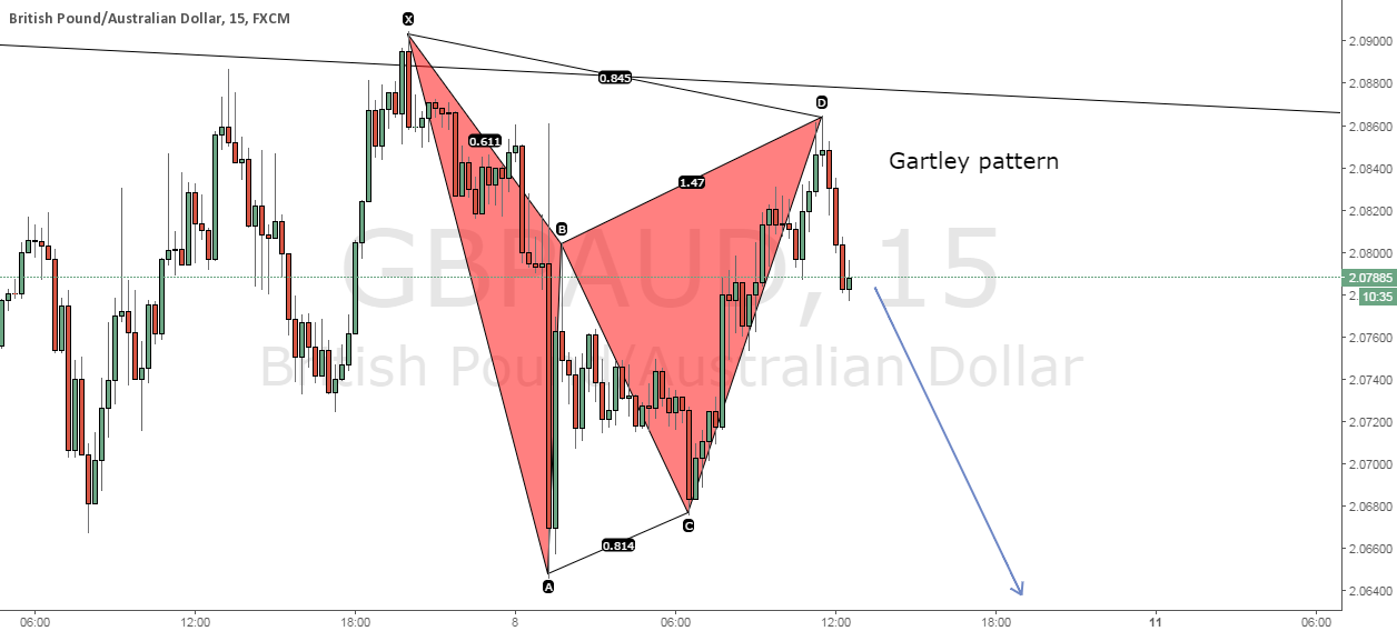 Gartley pattern on GBPAUD 15min