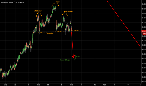 AUDJPY: AUDJPY - head and shoulders