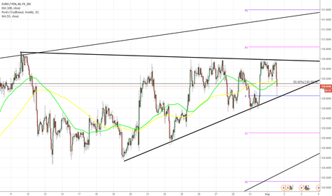 EURJPY: EUR/JPY reaches triangle's resistance