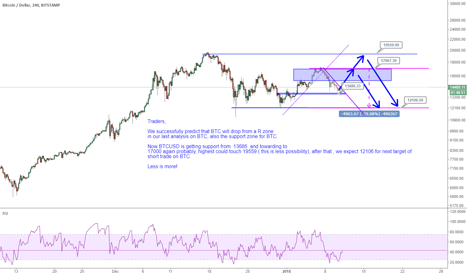 BTCUSD: 12106 for next target of SHORT TRADE