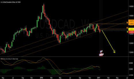 USDCAD: CAD going to C wave?