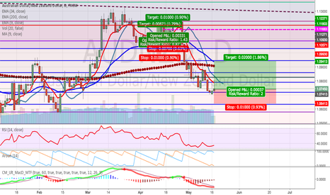 AUDNZD: AUD/NZD long - your thoughts?