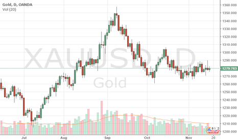 XAUUSD: Gold price recommendations , trading signals and forecasts