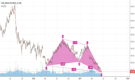 COALINDIA: Long Coal India- Bullish Butterfly Harmonics formed