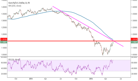 EURUSD: $1.15 could be a level to short the euro
