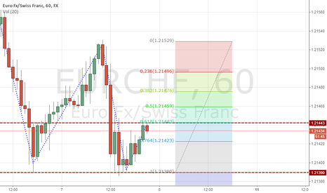 EURCHF: Double Bottom with Possible 618