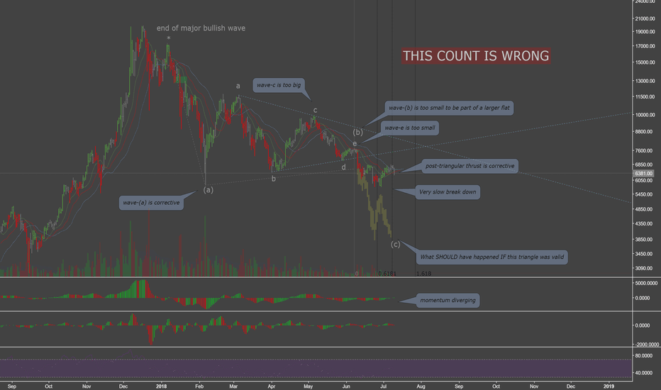 BTCUSD: Why the Bearish Elliott Triangle Break Down on BTC Was a Failure