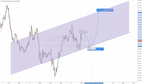 USDJPY: Superman Take Off