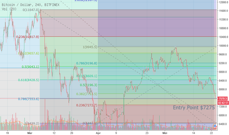 BTCUSD: BTC 4 Hour Time Frame