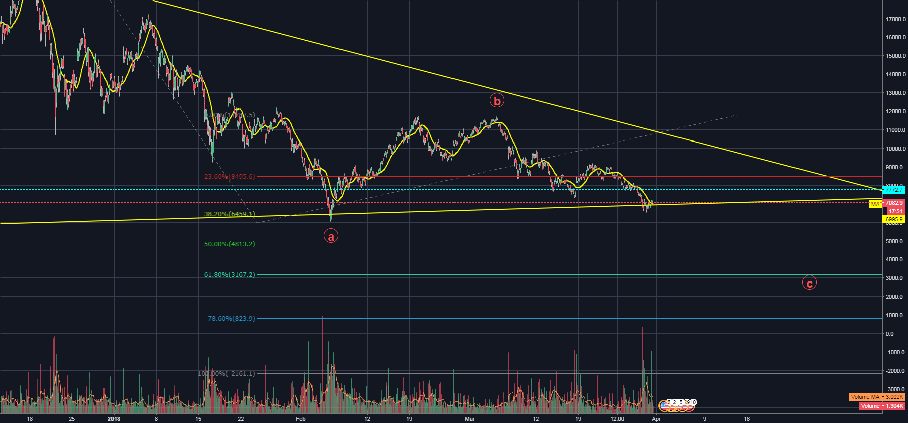 MARCH 31st BITCOIN OVERVIEW / JUST STARTED C WAVE