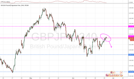 GBPJPY: Price bouncing off the 1D time-frame resistance
