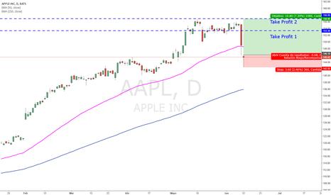 AAPL: [Acciones Dow Jones] Largo en Apple