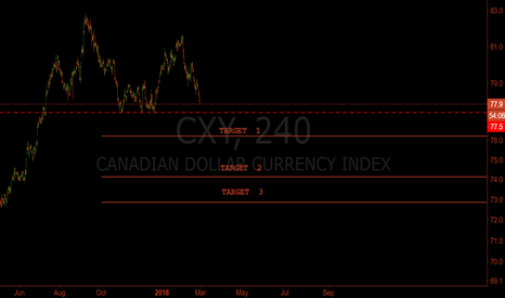 CXY: Trouble ahead  for the Loonie