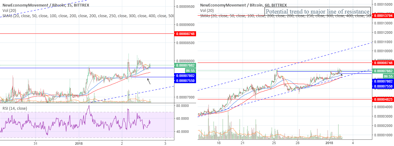 NEM on 15min, formed a channel,have a point to buy with short SL