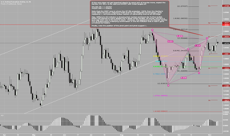 USDCAD: Gartley 222 SELL + Butterfly SELL on H4 (not shown here)