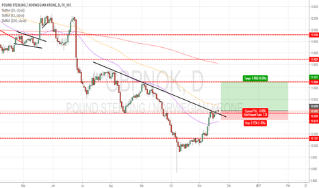 GBPNOK: GBPNOK : BUY THE BREAKOUT