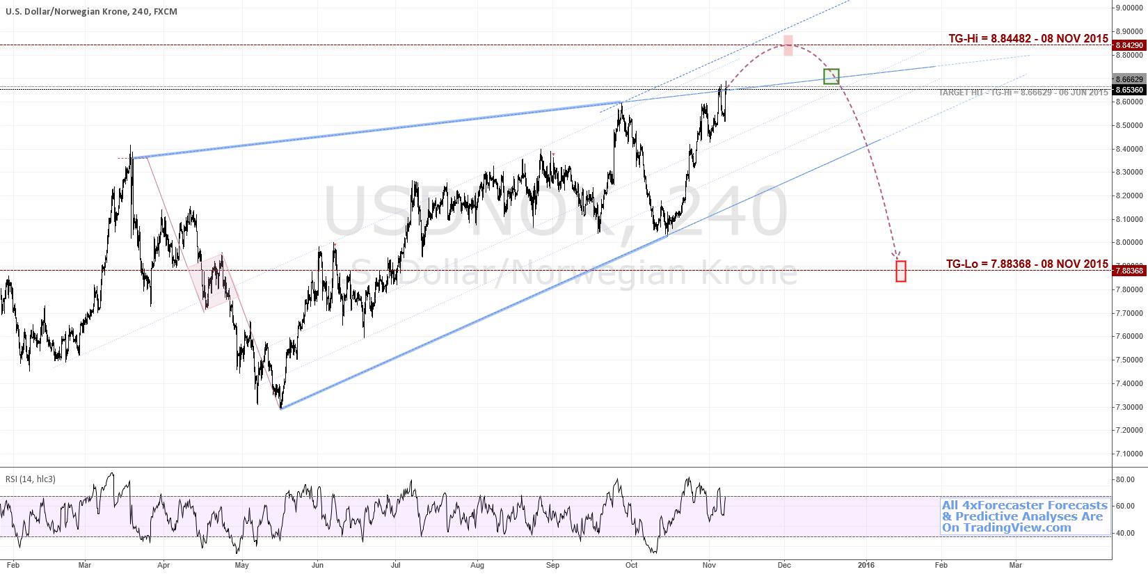$USD v $NOK - Geo Eyes Imminent Bullish, Then Bearish Targets