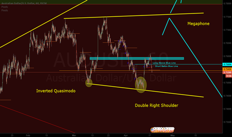 AUDUSD: AUDUSD continued from 4/14/2017