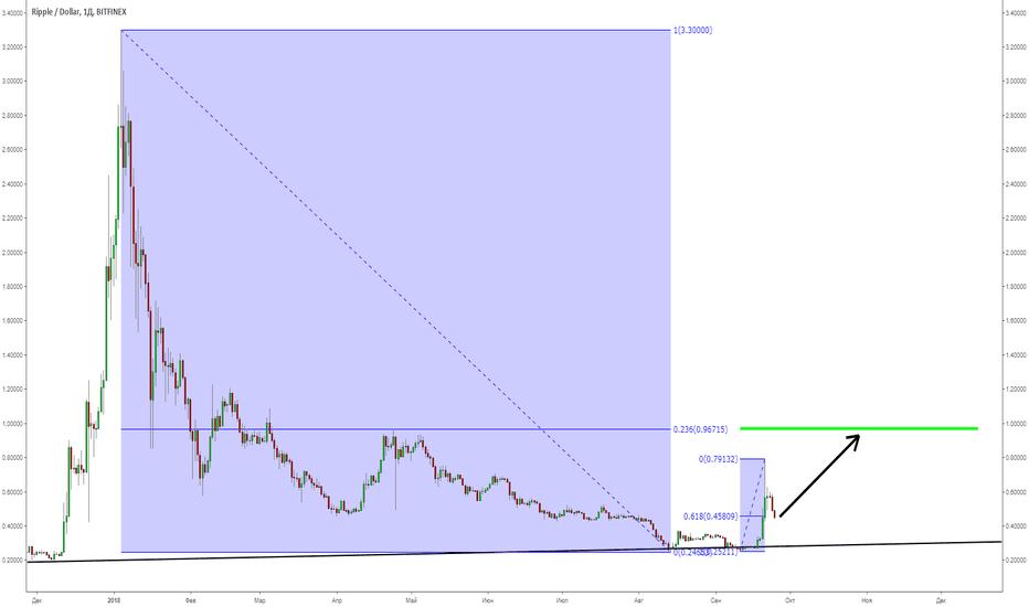 XRPUSD: XRP/USD. Коррекция завершилась