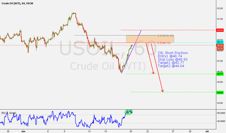 USOIL: OIL 26/06/2016 SHORT
