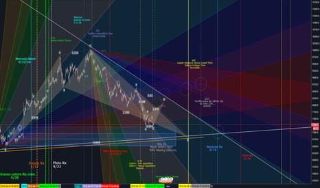 BTCUSD: BTC forecast - harmonics, astrology