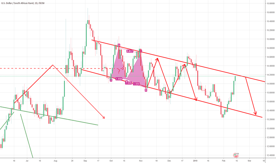 USDZAR: Another possible entry point