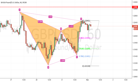 GBPUSD: GBP/USD 1hr Gartley Pattern