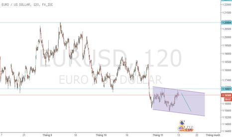 EURUSD: Bán EUR/USD H1