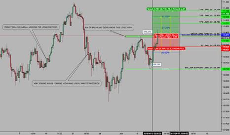 USDJPY: USDJPY - SETUP - WEEKLY CONTINUATION - 12 JUNE