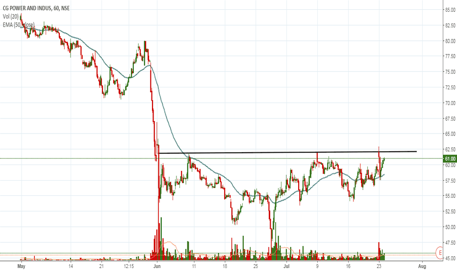 CGPOWER: a probable head and shoulder pattern