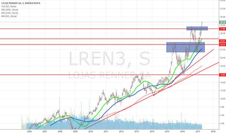 LREN3: LREN3