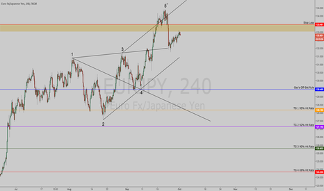 EURJPY: $EURJPY | Wolfe Wave & Model Pointing Down | Targets Defined