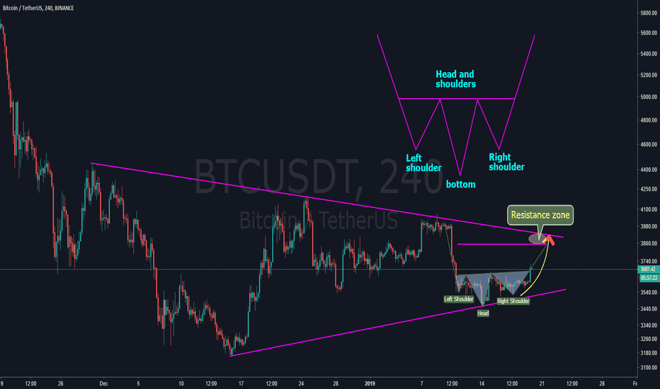 "BTCUSDT: BTC - the small ""head and shoulders"" really become?"