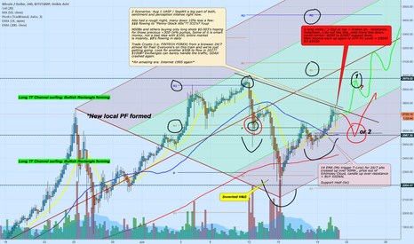 BTCUSD: Bitcoin long TF bullish rectangle forms