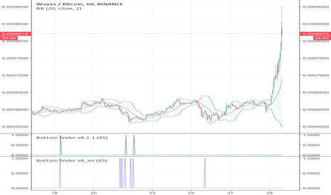 WAVESBTC: 50% gain Pre-pump buy signal for Waves