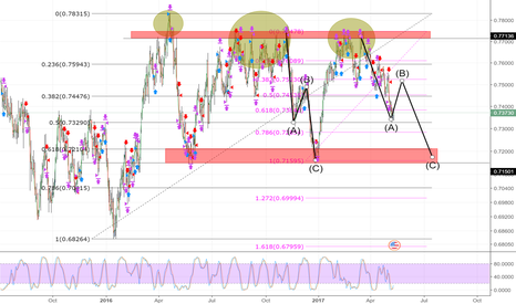 AUDUSD: AUDUSD 1D CHART, SHORT. IS USD TAKING OVER AGAIN ?