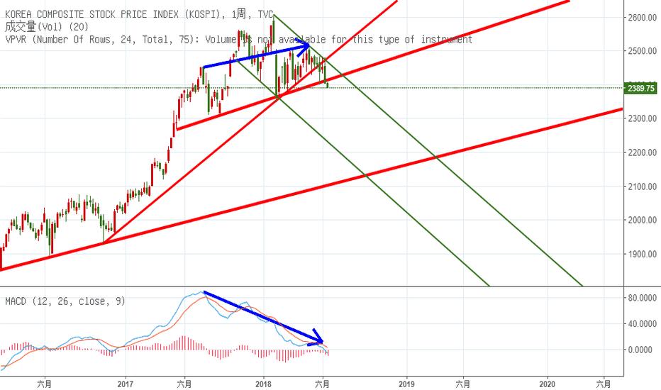 KOSPI: 韓股跌破頸線