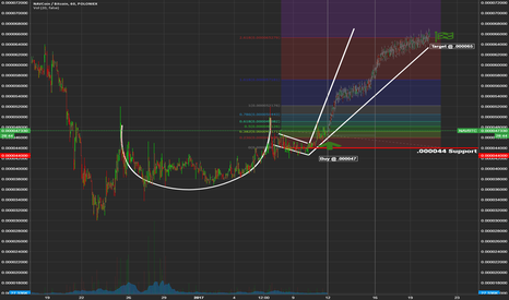 NAVBTC: NAVCoin --- Cup and Handle Formation