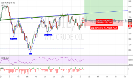 USOIL: USO - Bull Flag in oil
