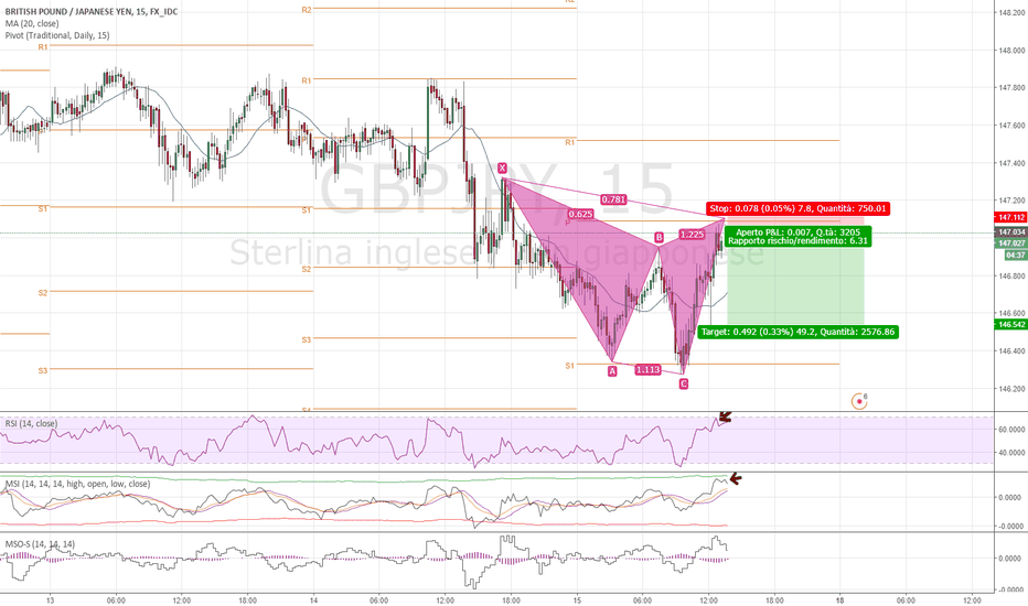GBPJPY: GBP/JPY Gartley pattern!