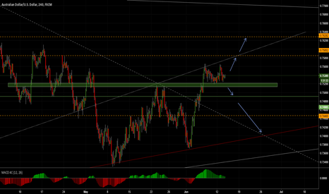 AUDUSD: AUD/USD TWO PERSPECTIVE BEFORE FED SPEACH