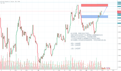 GBPUSD: 4小时来看,镑美价格处于高位; 观察价格有机会回测下方1.40765-1.40983蓝色区间 继续确认此区间价格有效,可继续看多