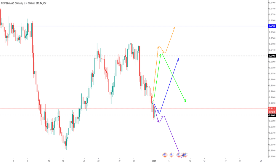 NZDUSD: Projection NZDUSD Swing