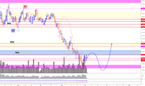 EURUSD: EUR/USD (A small swing back is expected)