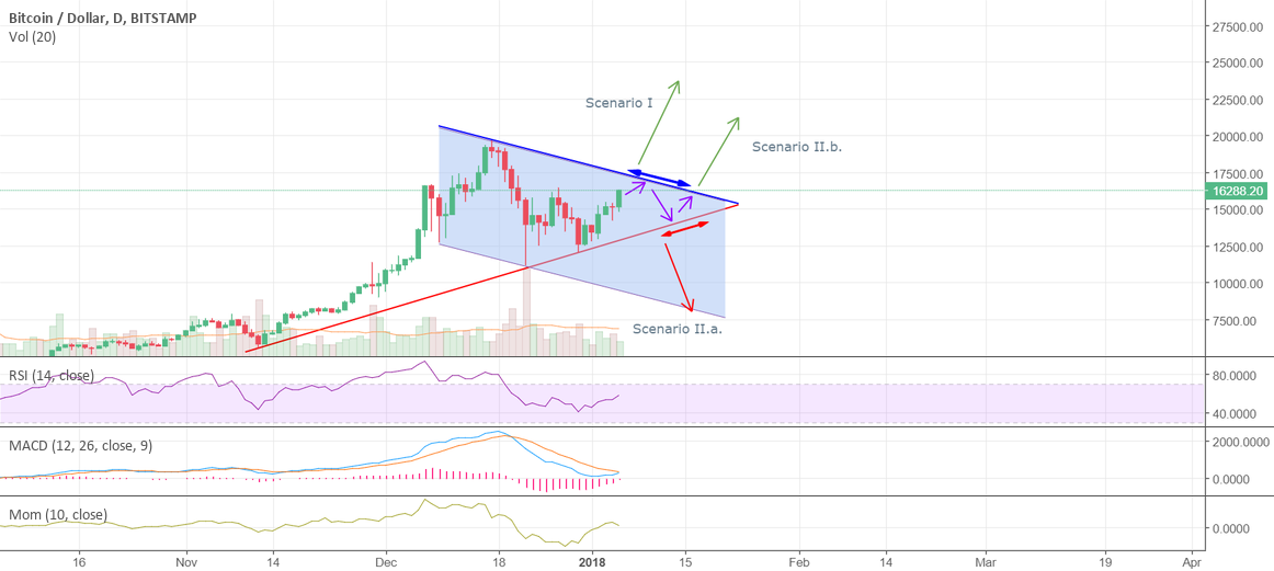 Possible January scenarios (BTCUSD)